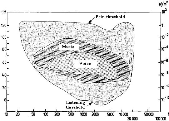 An audibility graph showing the dB level needed to hear sounds of different frequencies