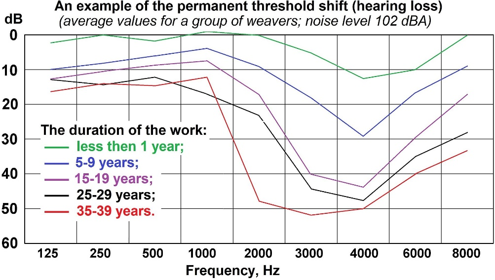 A graph showing the hearing loss of workers in a noisy weaving factory